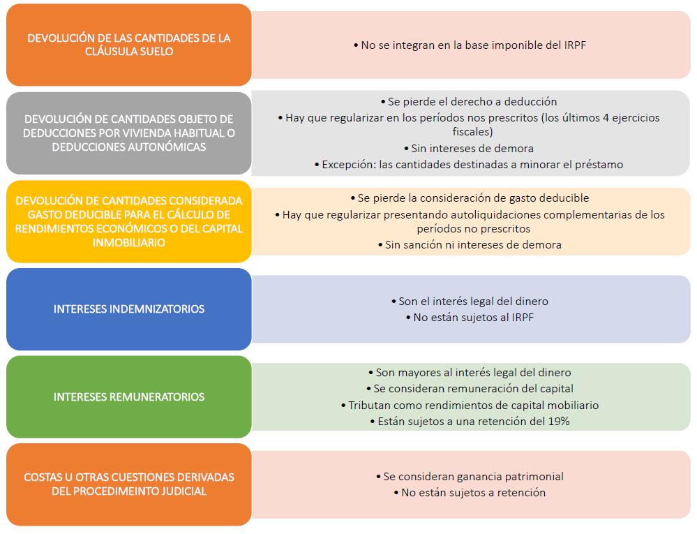 Las consecuencias fiscales derivadas de la devoluci n de for Calcular devolucion por clausula suelo